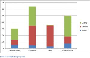 Tabel 2, koolhydraten per portie